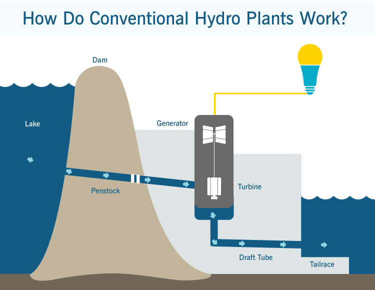 infographic conventional hydro plant
