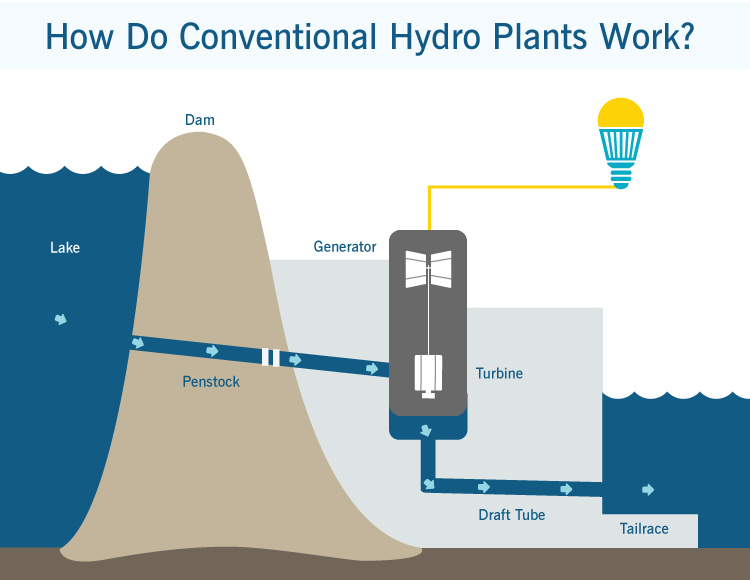 content wide conventional hydro plant