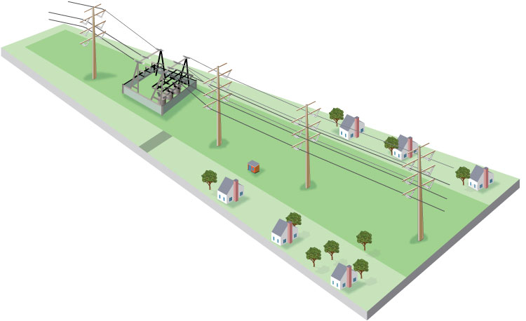 Infographic showing path of a transmission line right of way.
