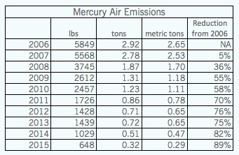 2016 Mercury Air Emissions with blue background