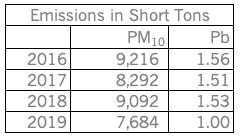 Table showing Emissions in Short Tons, 2016-2019