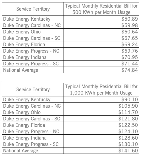 Table showing typical monthly bills for all Duke Energy service areas and the national average.