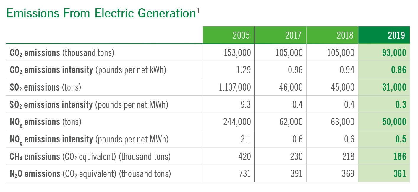 Chart showing emissions from electric generation