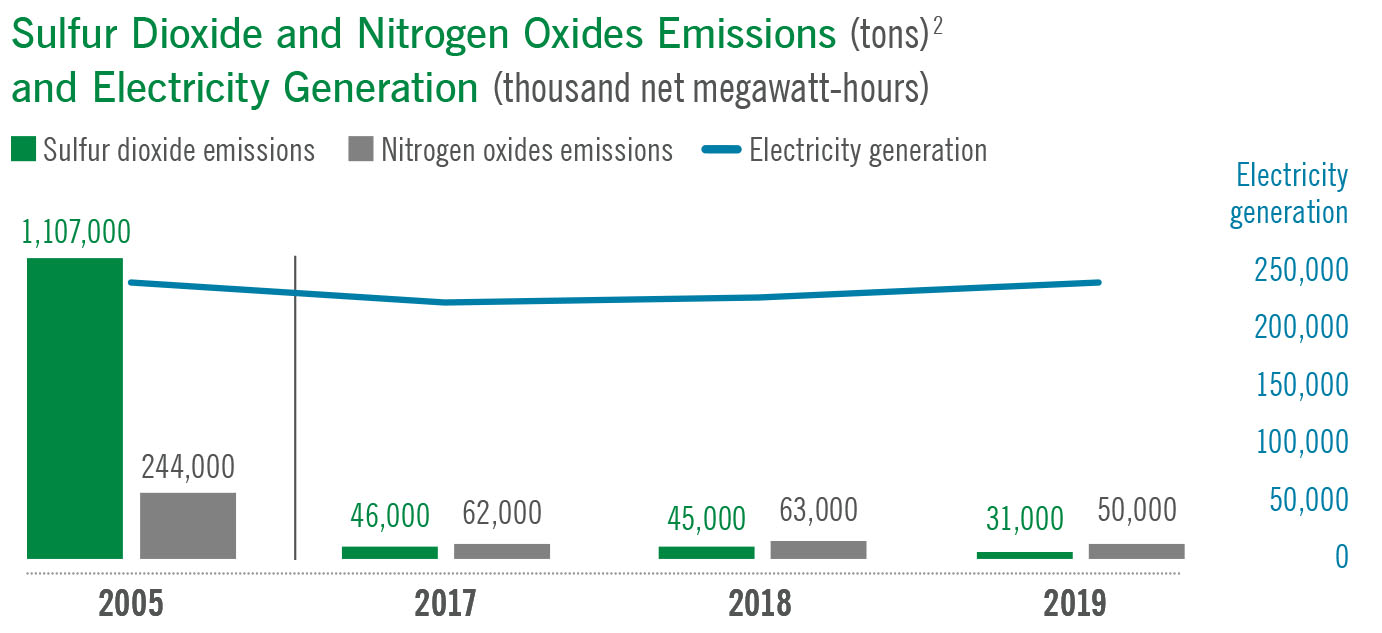 Chart showing sulfur dioxide and nitrogen oxide emission relative to electricity generation
